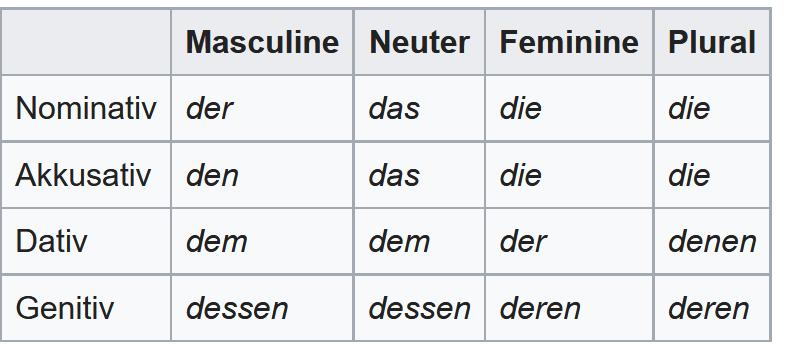table of relative pronoun